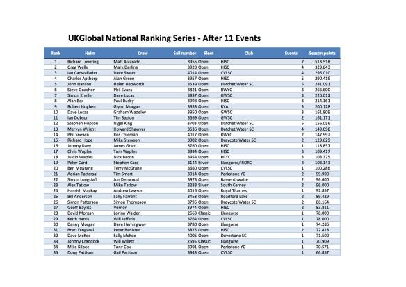 FF 2013 Ranking Bulwark