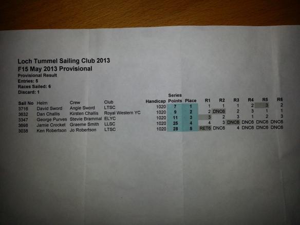 Loch Tummel Results 2013