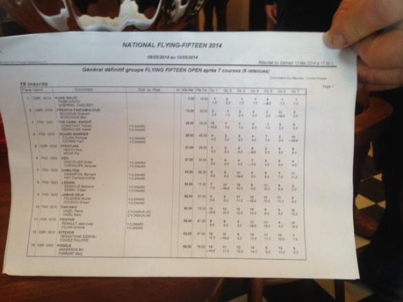 France Nationals Final Results 140510