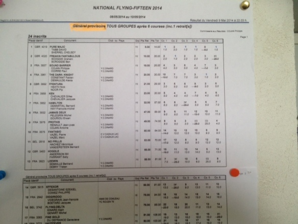 French Nationals Results Flash 140510