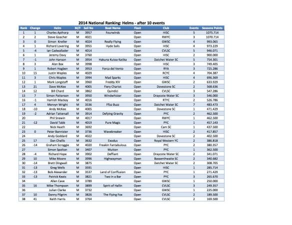 FF 2014 Ranking - Helm Round 10 140623 photo b