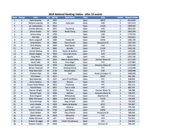 FF 2014 Ranking Round 12 - Helm