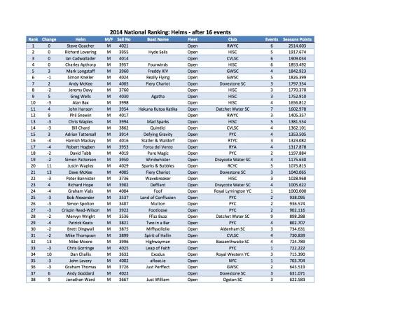 FF 2014 Ranking Round 16 - Helm