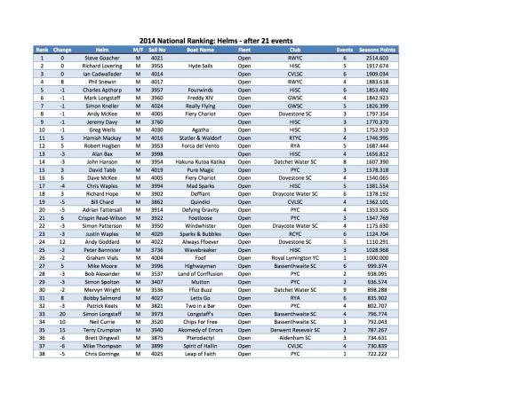 2014 Helm Ranking round 21