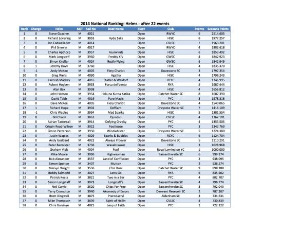 2014 Helm Ranking round 22