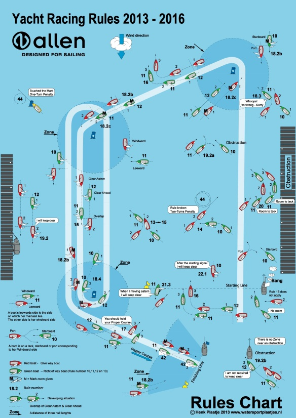 ISAF_Racing_Rules_of_Sailing