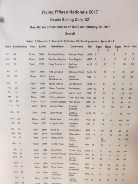 nz-nationals-day-one-results